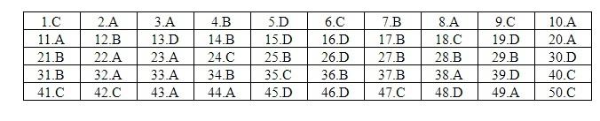 Đáp án tham khảo môn Tiếng Anh mã đề 403