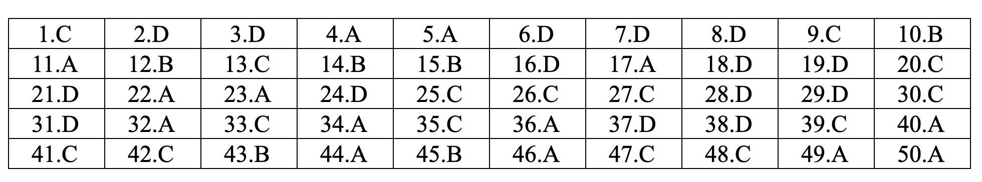 Đáp án tham khảo môn Tiếng Anh mã đề 406