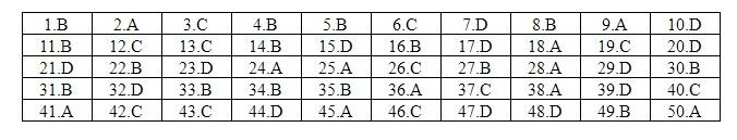 Đáp án tham khảo môn Tiếng Anh mã đề 419