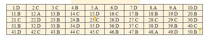 Đáp án tham khảo môn Tiếng Anh mã đề 421