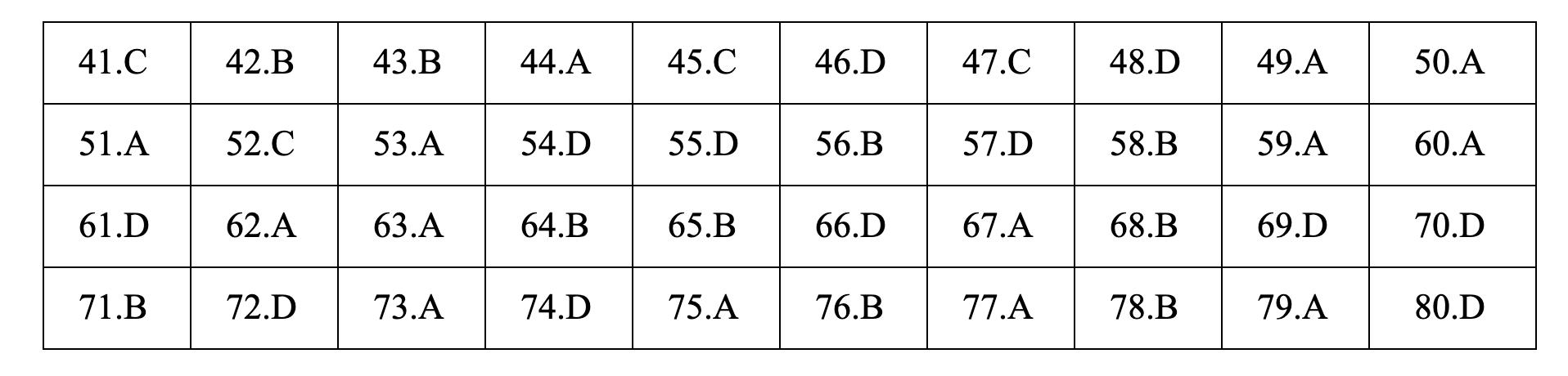 Lời giải tham khảo môn Hóa học thi THPT quốc gia 2019 mã đề 202