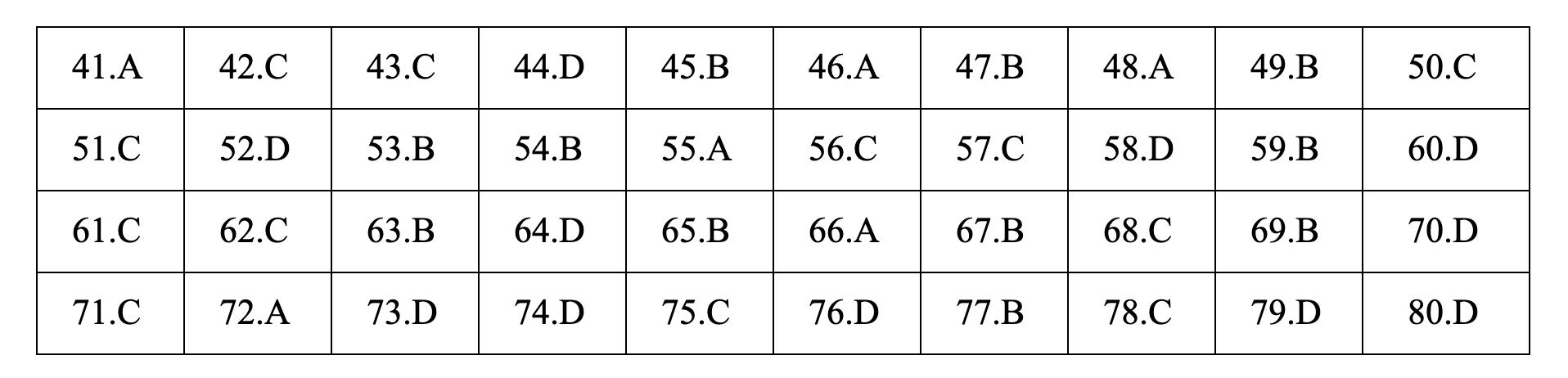 Lời giải tham khảo môn Hóa học thi THPT quốc gia 2019 mã đề 215