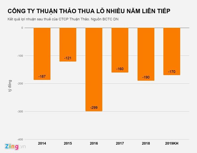Thuận Thảo,công ty Thuận Thảo,Võ Thị Thanh
