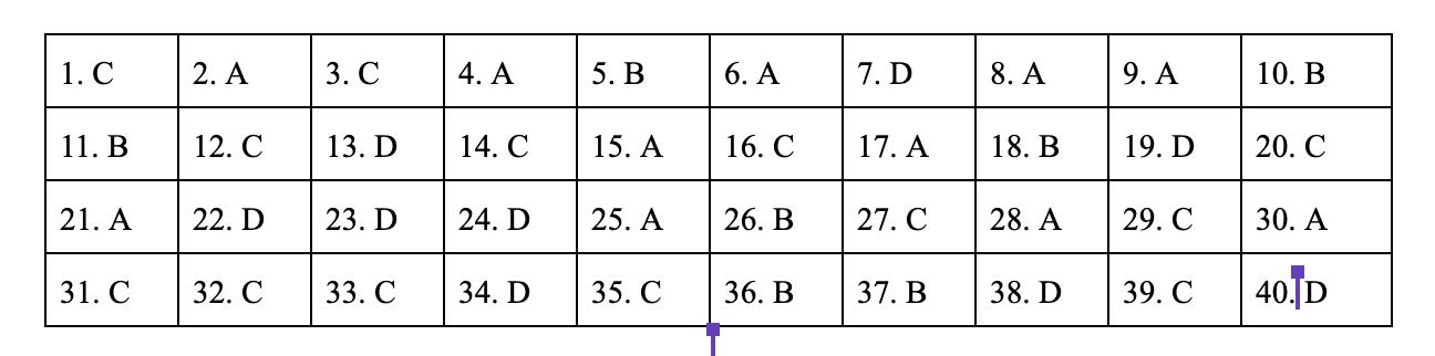 đáp án môn lịch sử mã đề 305