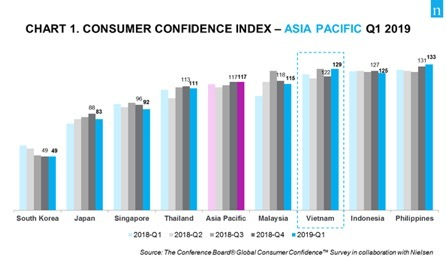 Consumer Confidence Index hits record in Q1