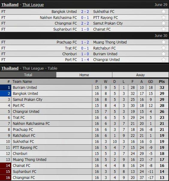 Lịch thi đấu vòng 16 Thai League của Đặng Văn Lâm