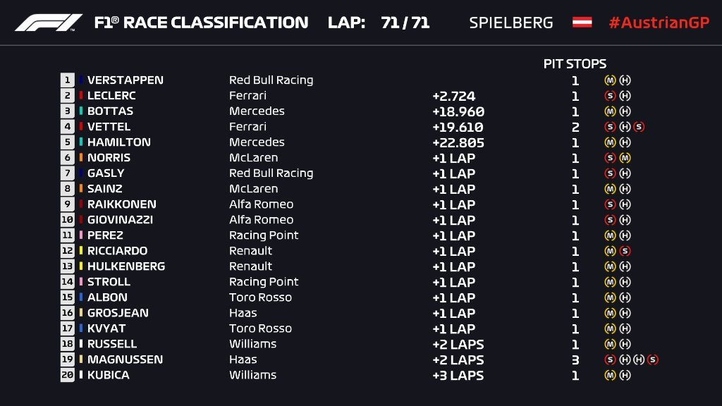Verstappen 'nổi loạn' trong ngày buồn của Hamilton