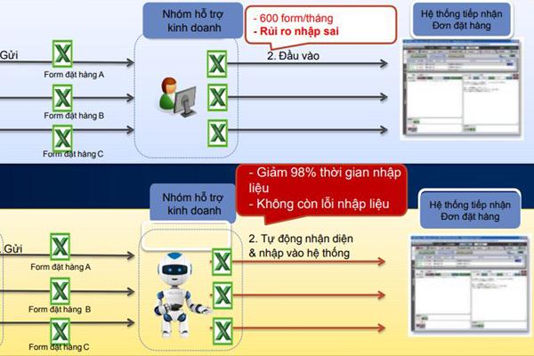 Công nghệ robot văn phòng bắt đầu xuất hiện tại Việt Nam