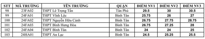 TP.HCM công bố điểm chuẩn lớp 10 vào ngày mai
