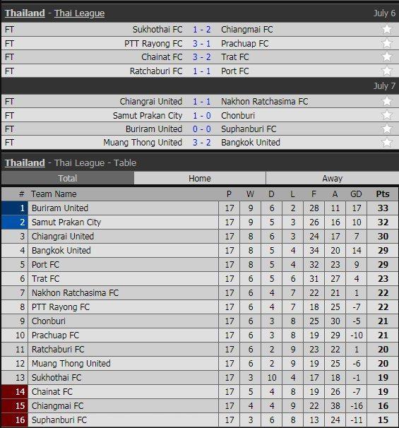 Lịch thi đấu vòng 17 Thai League của Đặng Văn Lâm