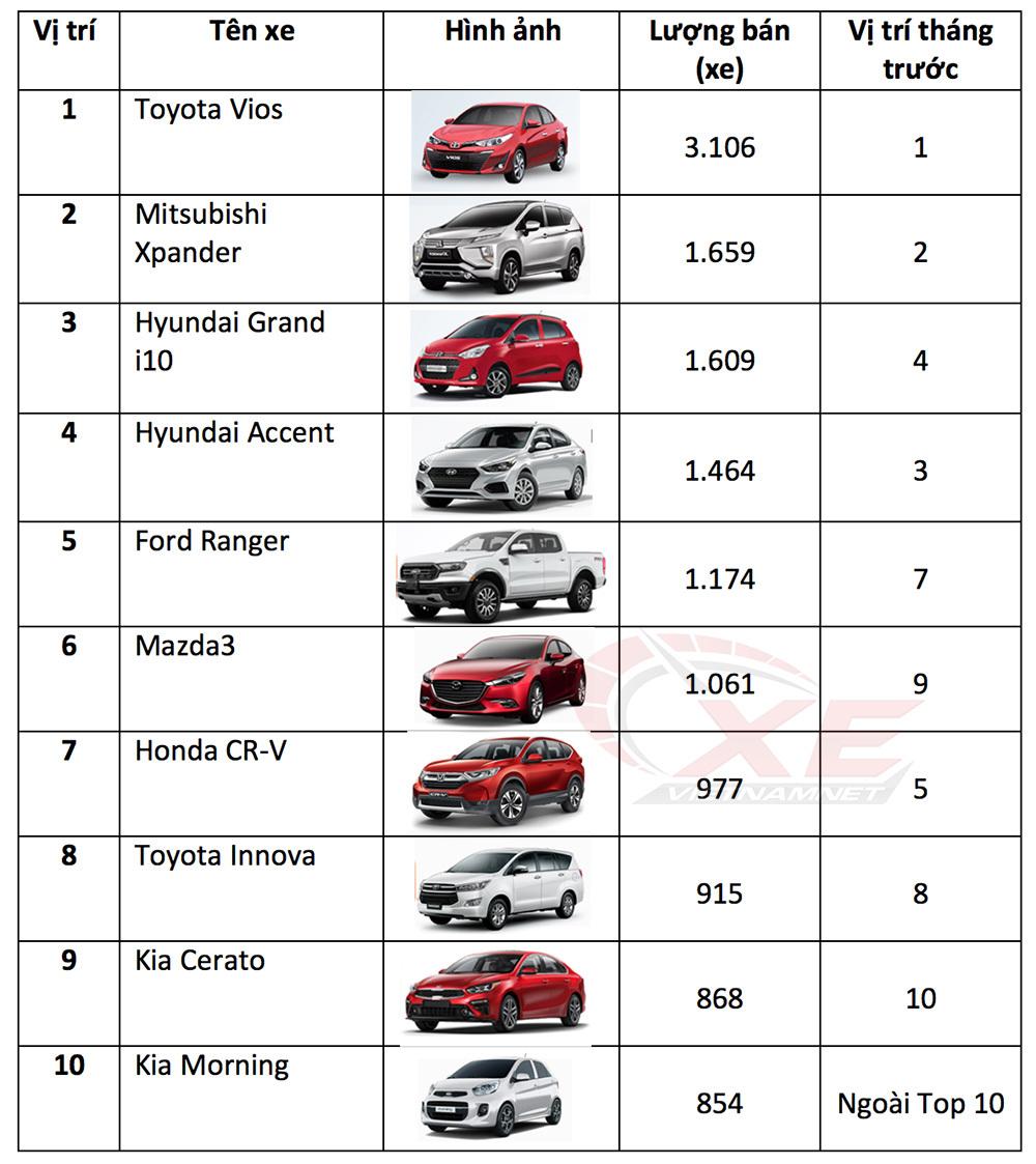 ô tô dưới 600 triệu,top 10 xe bán chạy,Toyota Vios,Mitsubishi Xpander