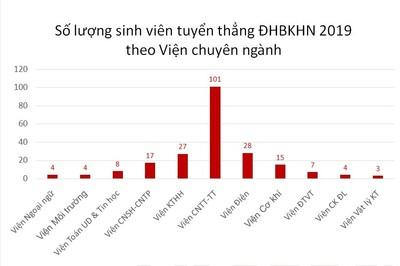Những thí sinh đầu tiên trúng tuyển ĐH Bách khoa Hà Nội năm 2019