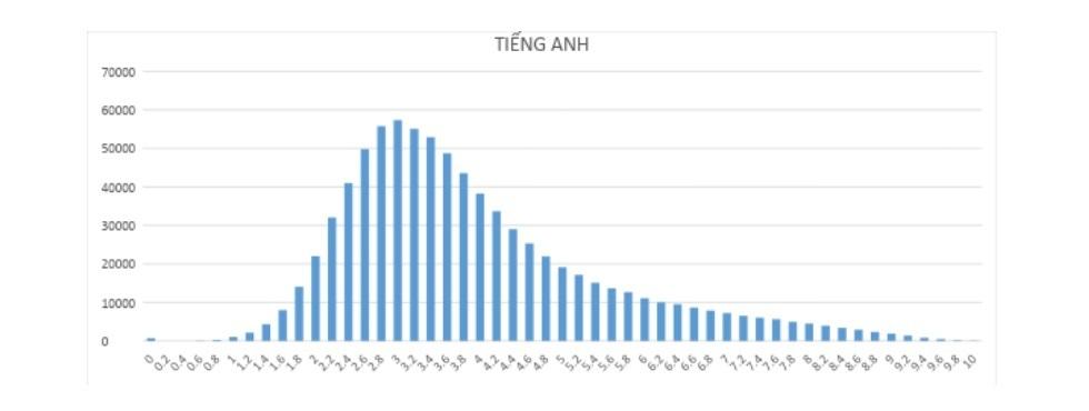 Điểm trung bình môn Tiếng Anh THPT quốc gia 2019 cao hơn năm ngoái