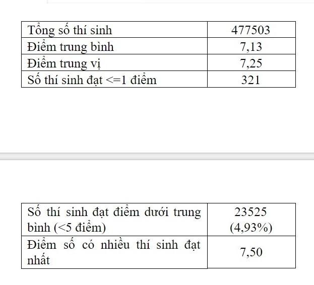Môn Giáo dục công dân thi THPT Quốc gia 2019 có hơn 780 điểm 10