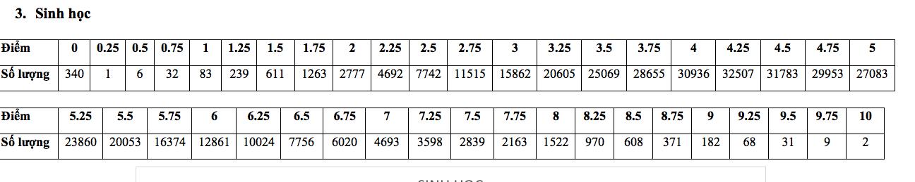 Phổ điểm,điểm thi,Điểm thi THPT Quốc gia 2019