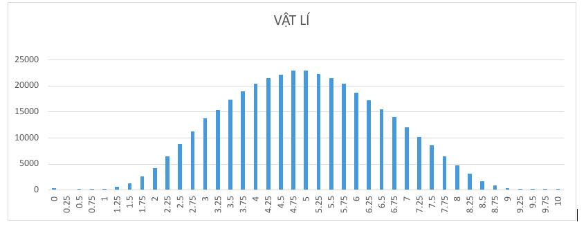 Môn Vật lý thi THPT quốc gia 2019 chỉ có 2 điểm 10