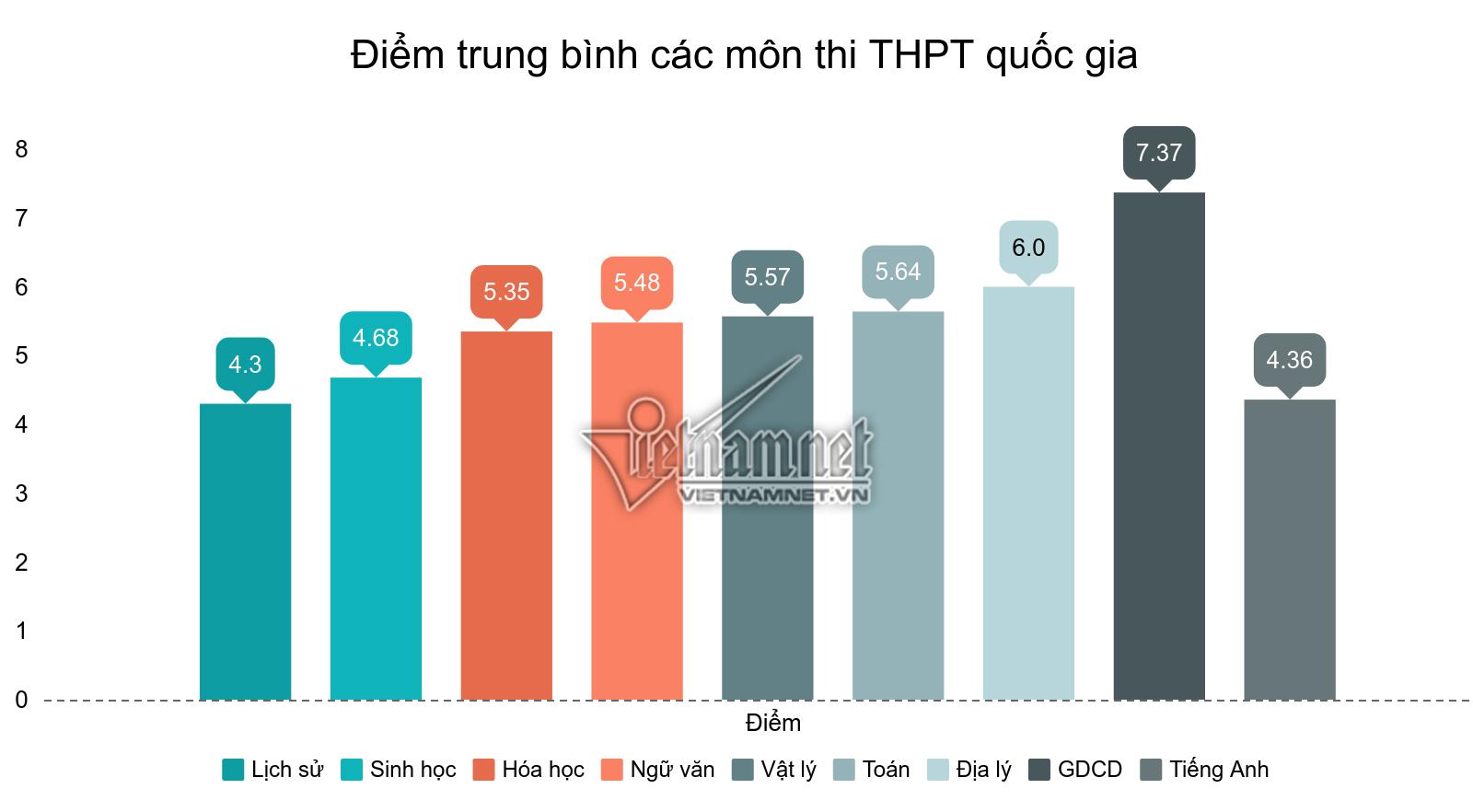thi THPT quốc gia 2019,Thi THPT quốc gia,Điểm thi THPT quốc gia,Điểm thi