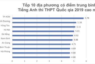 10 địa phương có điểm trung bình môn tiếng Anh thi THPT quốc gia 2019 cao nhất