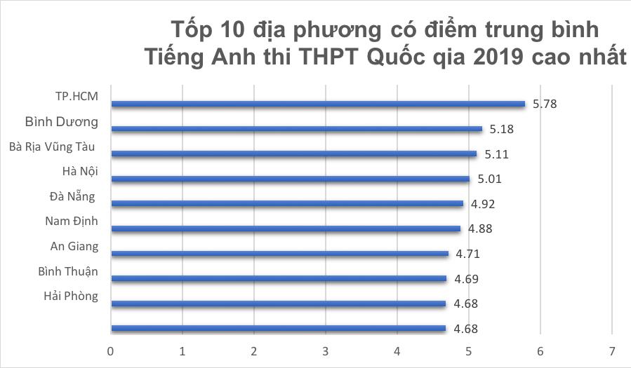 Thi THPT Quốc gia,Điểm thi THPT Quốc gia,Hà Nội,Sơn La,Hòa Bình,Hà Giang,TP.HCM