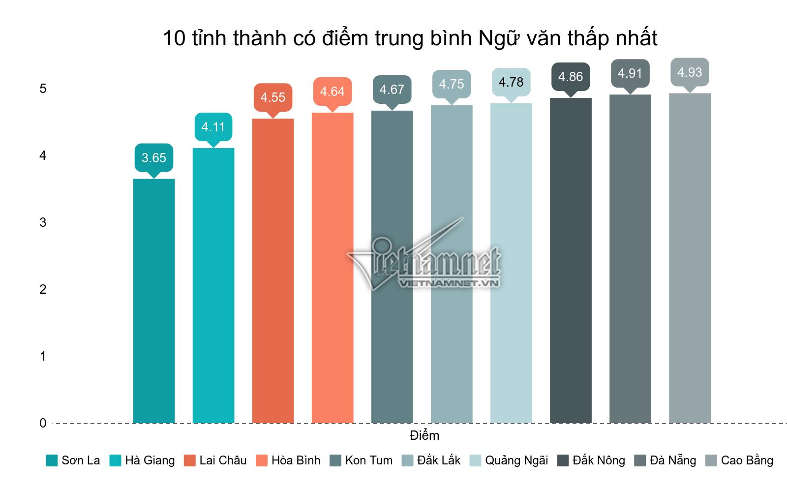 10 địa phương có điểm trung bình môn Ngữ văn cao nhất