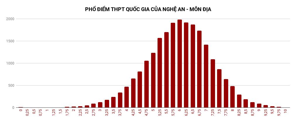 Phổ điểm các môn thi THPT quốc gia 2019 của Nghệ An