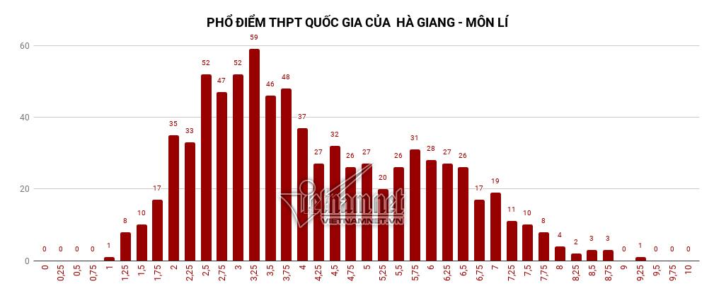 điểm thi THPT quốc gia,điểm thi,điểm thi THPT quốc gia ở Hà Giang,phổ điểm thi THPT quốc gia