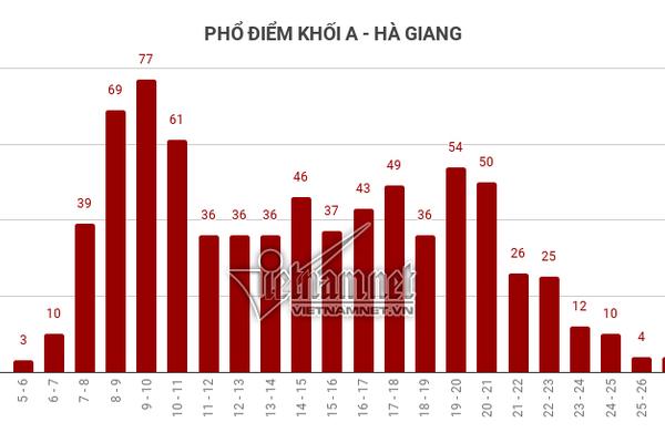 """Trung bình tất cả các môn thi của Hà Giang đều """"đội sổ"""""""