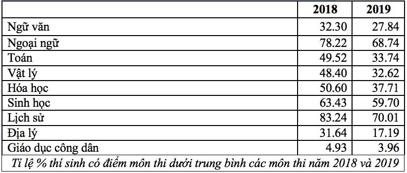 Điểm thi,Thi THPT Quốc gia,Xét tuyển đại học