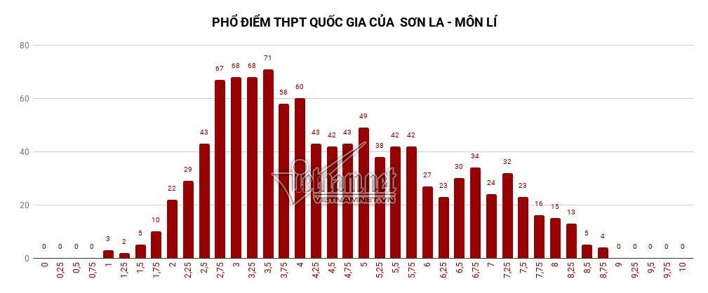 điểm thi THPT quốc gia,điểm thi,điểm thi THPT quốc gia ở Sơn La,phổ điểm thi THPT quốc gia