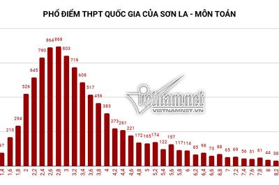 Tỷ lệ tốt nghiệp THPT của Sơn La giảm 25%
