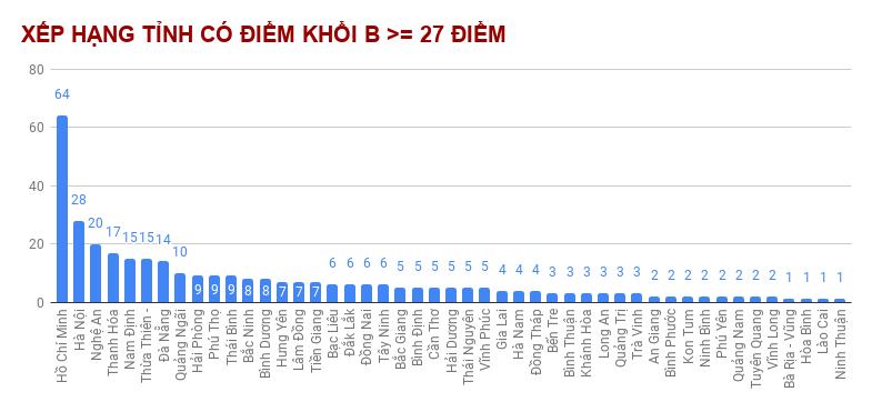 Những địa phương có thí sinh đạt từ 27 và 28 điểm trở lên nhiều nhất
