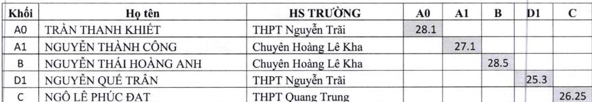 Tốt nghiệp THPT,tốt nghiệp,điểm thi,Thi THPT Quốc gia 2019