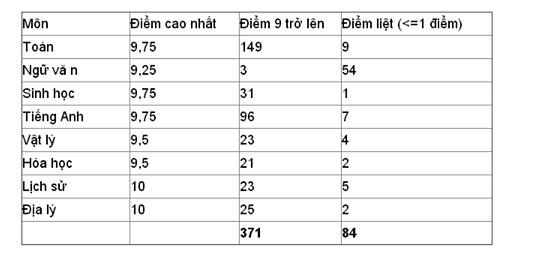 điểm thi THPT quốc gia,tỷ lệ tốt nghiệp