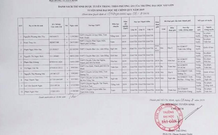 Danh sách trúng tuyển,điểm thi,xét tuyển đại học,Trường ĐH Sài Gòn