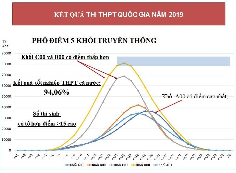 Kỳ thi THPT sẽ thay đổi từ năm 2021
