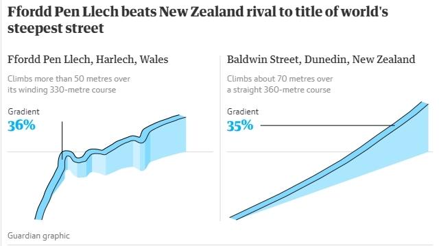 Wales,New Zealand,kỷ lục,Guinness