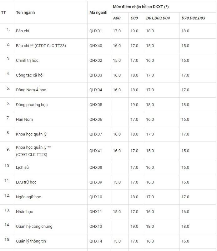 ĐH Khoa học Xã hội và Nhân văn công bố mức điểm nhận hồ sơ xét tuyển năm 2019