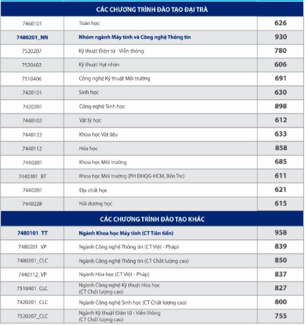 Danh sách trúng tuyển Trường ĐH Khoa học Xã hội và Nhân văn và Khoa học tự nhiên TP.HCM
