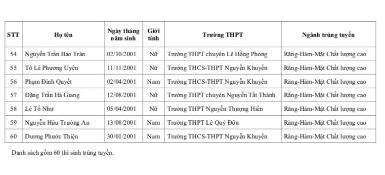 Danh sách trúng tuyển đầu tiên vào Khoa Y - ĐH Quốc gia TP.HCM