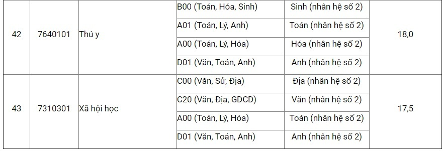 Ngưỡng sàn xét tuyển vào HV Nông nghiệp Việt Nam từ 17,5 điểm