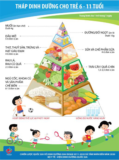 Trẻ em Việt Nam béo phì vì ăn quá ít rau xanh