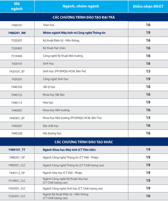 Điểm sàn xét tuyển Trường ĐH Khoa học Tự nhiên TP.HCM cao nhất 19