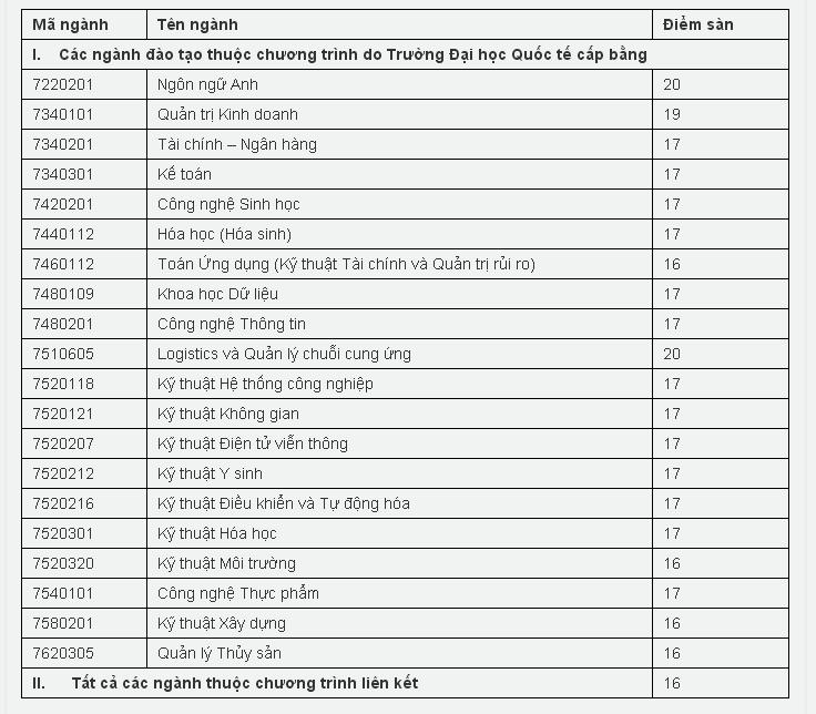 Điểm sàn xét tuyển Trường ĐH Quốc tế (ĐHQG TP.HCM) từ 16-20