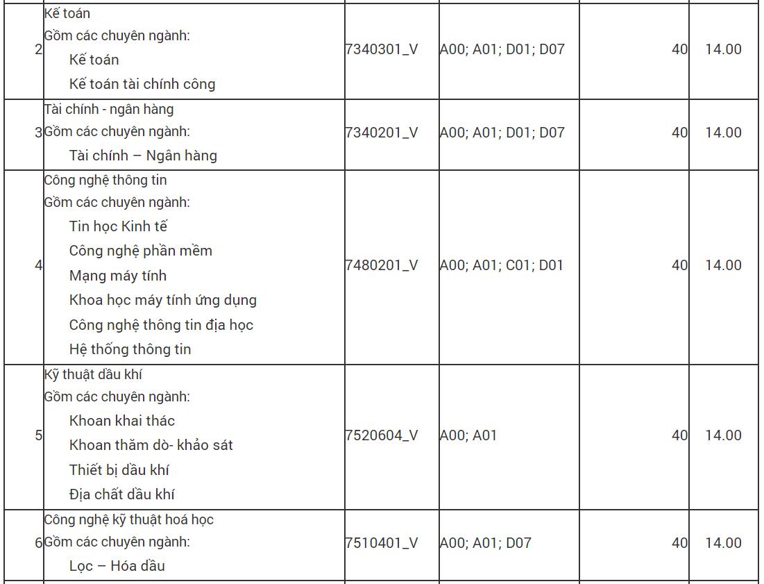 Ngưỡng nhận hồ sơ xét tuyển của Trường ĐH Mỏ - Địa chất dao động từ 14-15 điểm