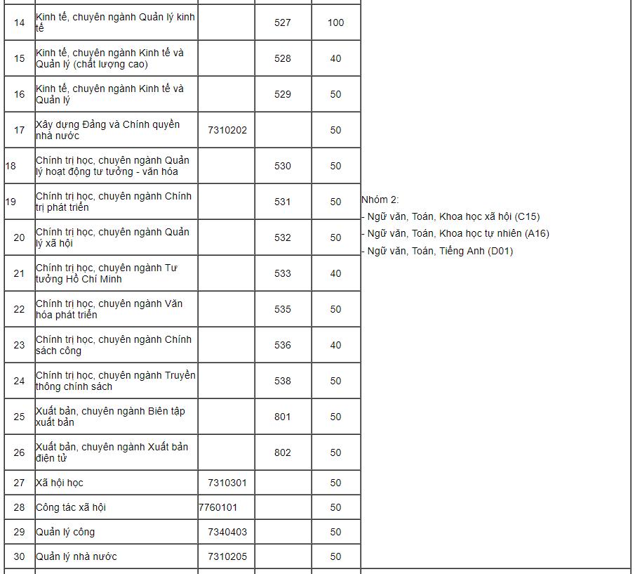 Học viện Báo chí và Tuyên truyền công bố điểm sàn xét tuyển năm 2019 - 1
