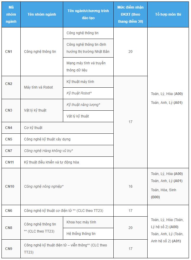 Thi THPT Quốc Gia 2019,Thi THPT Quốc Gia,xét tuyển đợt 1,Trường ĐH Công nghệ