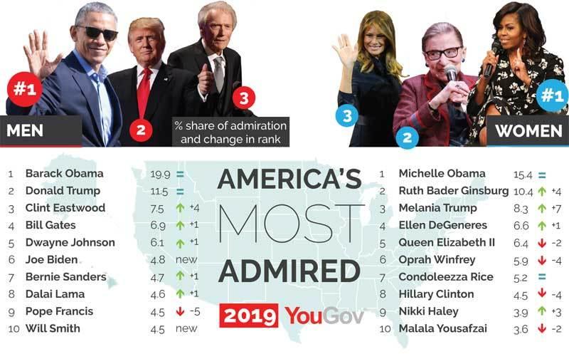 Những nhân vật được ngưỡng mộ nhất thế giới 2019