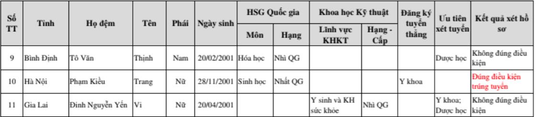 Danh sách trúng tuyển,Điểm chuẩn,Trường ĐH Y khoa Phạm Ngọc Thạch