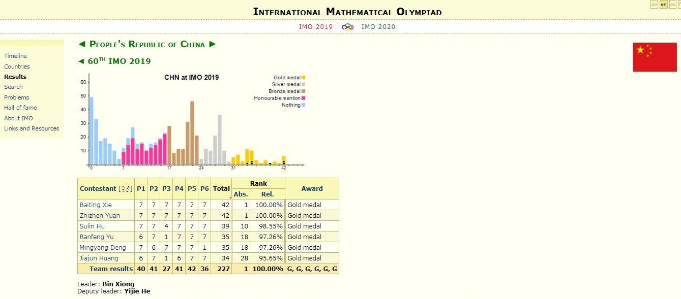Đội tuyển Thái Lan vượt Việt Nam tại Olympic Toán quốc tế