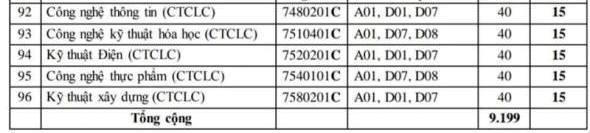 Trường ĐH Cần Thơ công bố mức điểm sàn thấp nhất từ 14